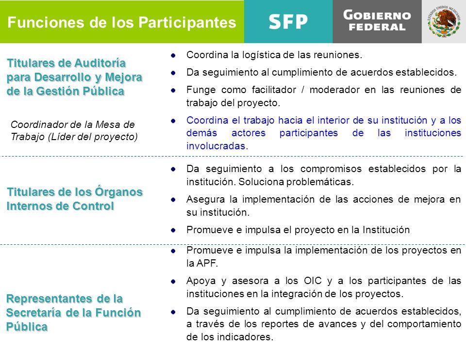 Funciones de los Participantes Titulares de Auditoría para Desarrollo y Mejora de la Gestión Pública Coordina la logística de las reuniones. Da seguim