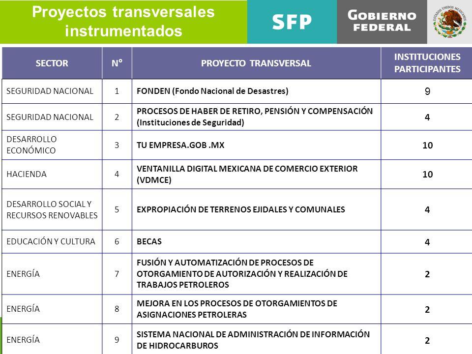 Proyectos transversales instrumentados SECTORN°PROYECTO TRANSVERSAL INSTITUCIONES PARTICIPANTES SEGURIDAD NACIONAL1FONDEN (Fondo Nacional de Desastres