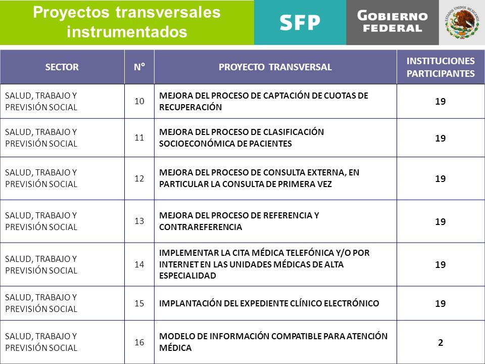 Proyectos transversales instrumentados SECTORN°PROYECTO TRANSVERSAL INSTITUCIONES PARTICIPANTES SALUD, TRABAJO Y PREVISIÓN SOCIAL 10 MEJORA DEL PROCES