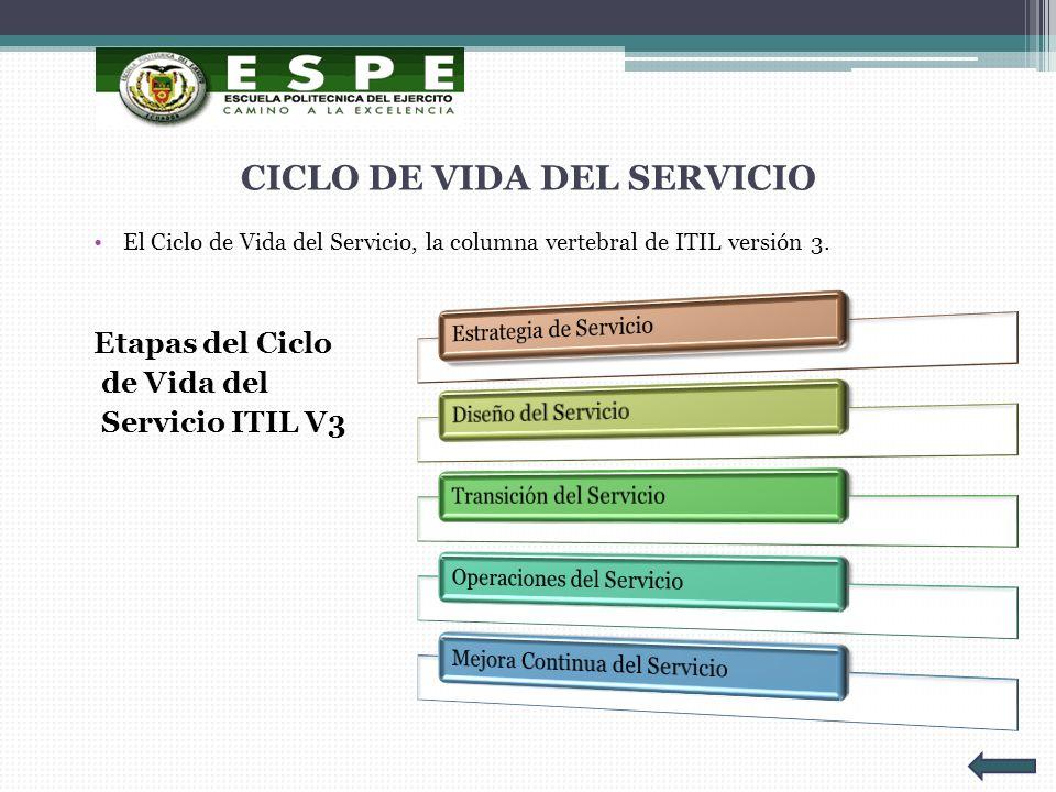 CICLO DE VIDA DEL SERVICIO El Ciclo de Vida del Servicio, la columna vertebral de ITIL versión 3. Etapas del Ciclo de Vida del Servicio ITIL V3