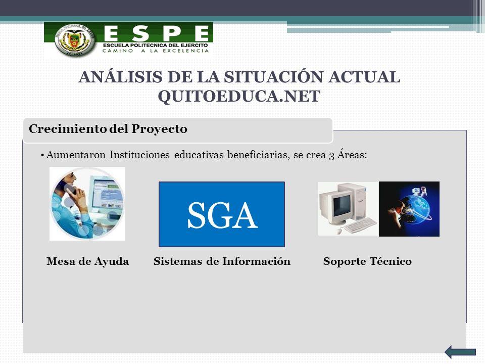ANÁLISIS DE LA SITUACIÓN ACTUAL QUITOEDUCA.NET Aumentaron Instituciones educativas beneficiarias, se crea 3 Áreas: Mesa de AyudaSistemas de Informació