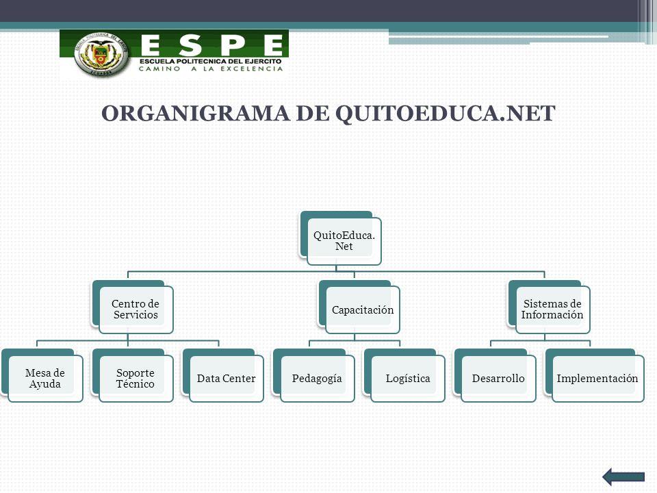 ORGANIGRAMA DE QUITOEDUCA.NET QuitoEduca. Net Centro de Servicios Mesa de Ayuda Soporte Técnico Data Center Capacitación PedagogíaLogística Sistemas d