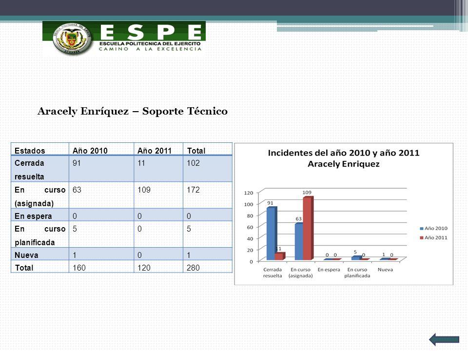 Aracely Enríquez – Soporte Técnico EstadosAño 2010Año 2011Total Cerrada resuelta 9111102 En curso (asignada) 63109172 En espera000 En curso planificad