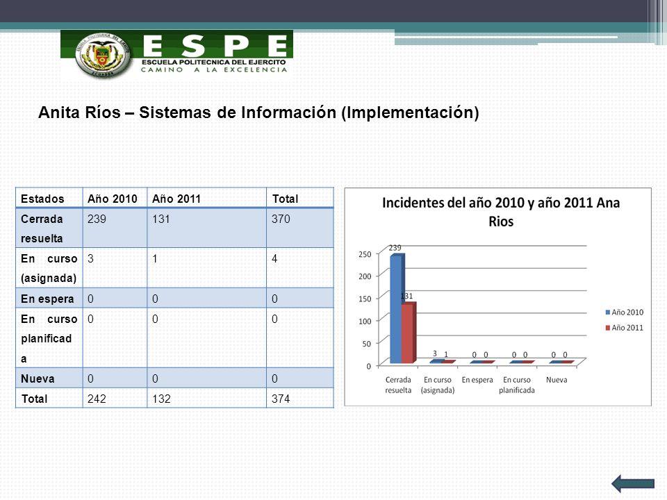 Anita Ríos – Sistemas de Información (Implementación) EstadosAño 2010Año 2011Total Cerrada resuelta 239131370 En curso (asignada) 314 En espera000 En