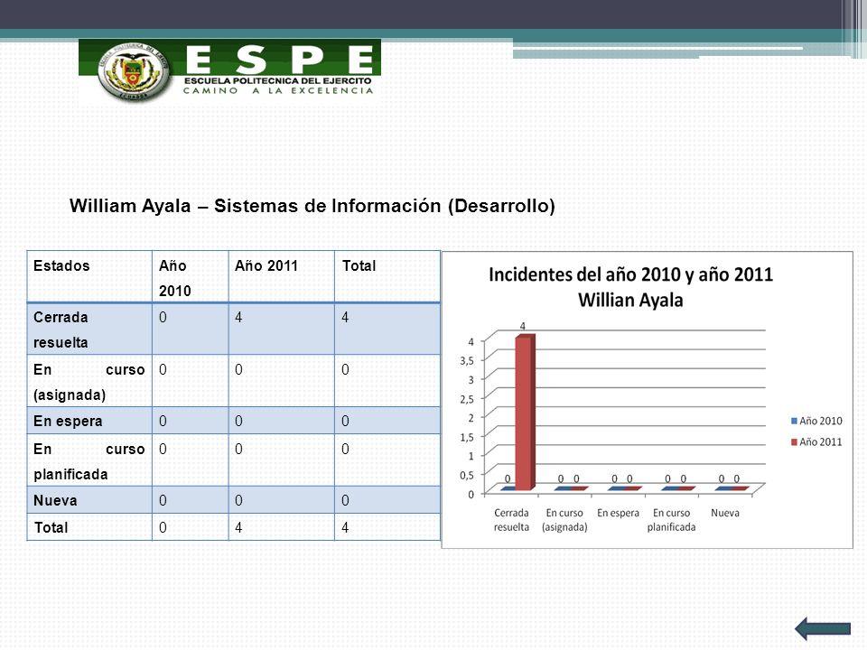 William Ayala – Sistemas de Información (Desarrollo) Estados Año 2010 Año 2011Total Cerrada resuelta 044 En curso (asignada) 000 En espera000 En curso