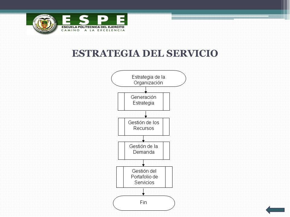 ESTRATEGIA DEL SERVICIO Estrategia de la Organización Generación Estrategia Gestión de los Recursos Gestión de la Demanda Gestión del Portafolio de Se