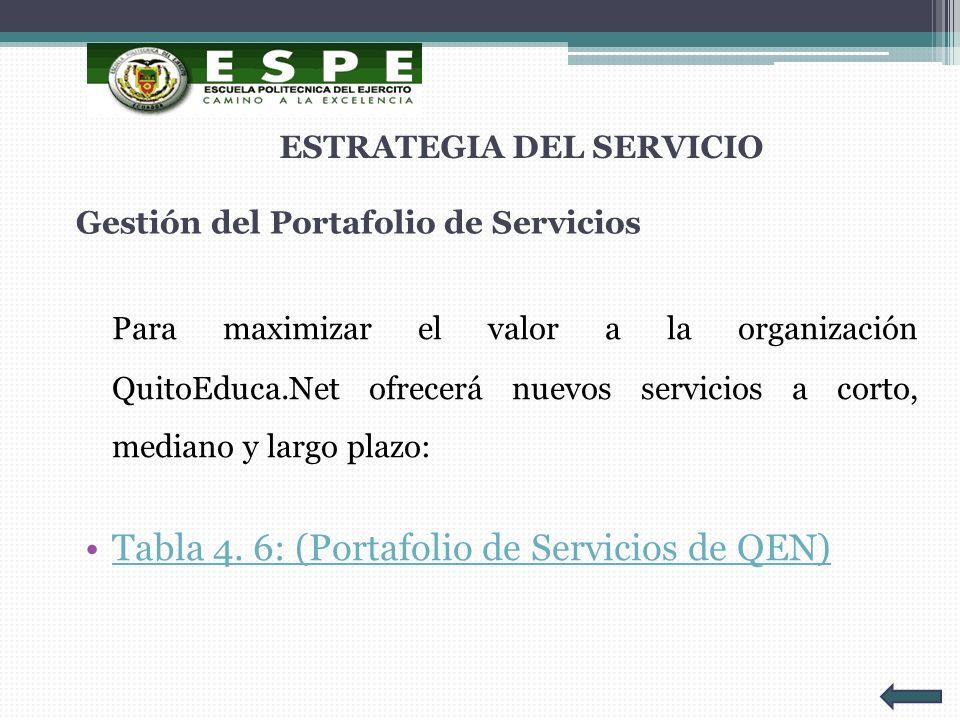 Gestión del Portafolio de Servicios Para maximizar el valor a la organización QuitoEduca.Net ofrecerá nuevos servicios a corto, mediano y largo plazo: