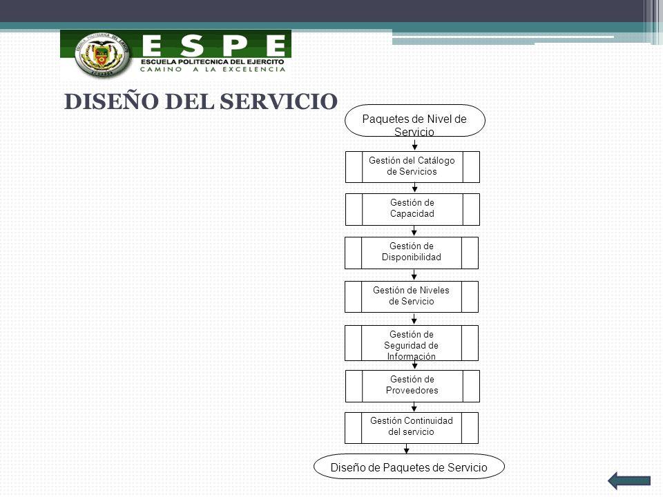 Paquetes de Nivel de Servicio Gestión del Catálogo de Servicios Gestión de Capacidad Gestión de Disponibilidad Gestión de Niveles de Servicio Gestión