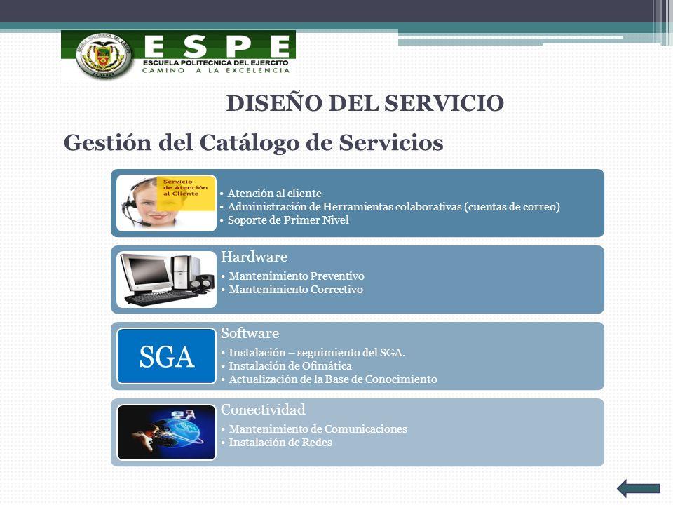 Gestión del Catálogo de Servicios DISEÑO DEL SERVICIO Atención al cliente Administración de Herramientas colaborativas (cuentas de correo) Soporte de