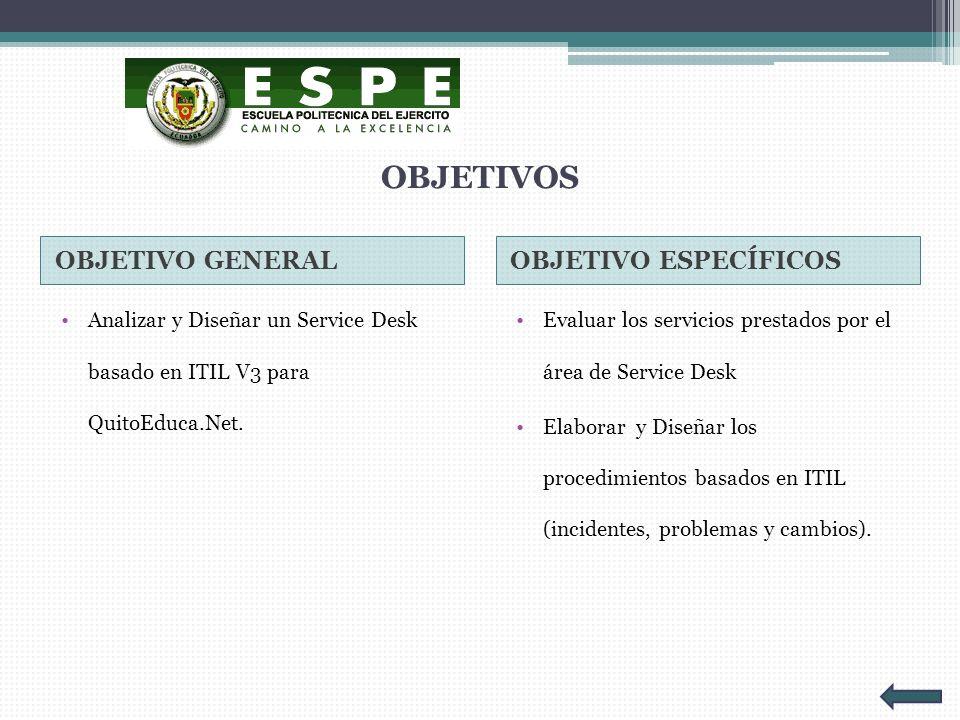 OBJETIVOS OBJETIVO GENERALOBJETIVO ESPECÍFICOS Analizar y Diseñar un Service Desk basado en ITIL V3 para QuitoEduca.Net. Evaluar los servicios prestad