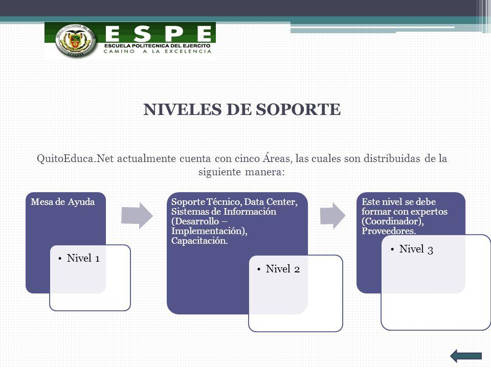 NIVELES DE SOPORTE QuitoEduca.Net actualmente cuenta con cinco Áreas, las cuales son distribuidas de la siguiente manera: Mesa de Ayuda Nivel 1 Soport