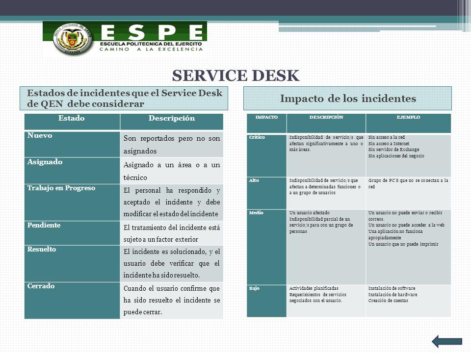 SERVICE DESK Estados de incidentes que el Service Desk de QEN debe considerar Impacto de los incidentes EstadoDescripción Nuevo Son reportados pero no