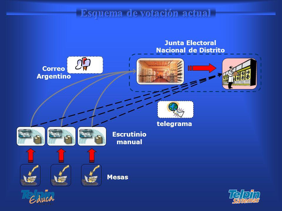 Mesas Escrutinio manual telegrama Correo Argentino Junta Electoral Nacional de Distrito