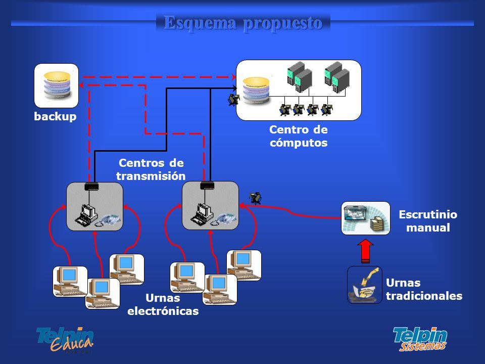 Urnas electrónicas Urnas tradicionales Escrutinio manual Centros de transmisión backup Centro de cómputos