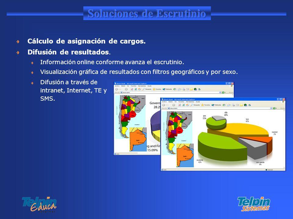 Cálculo de asignación de cargos. Difusión de resultados. Información online conforme avanza el escrutinio. Visualización gráfica de resultados con fil