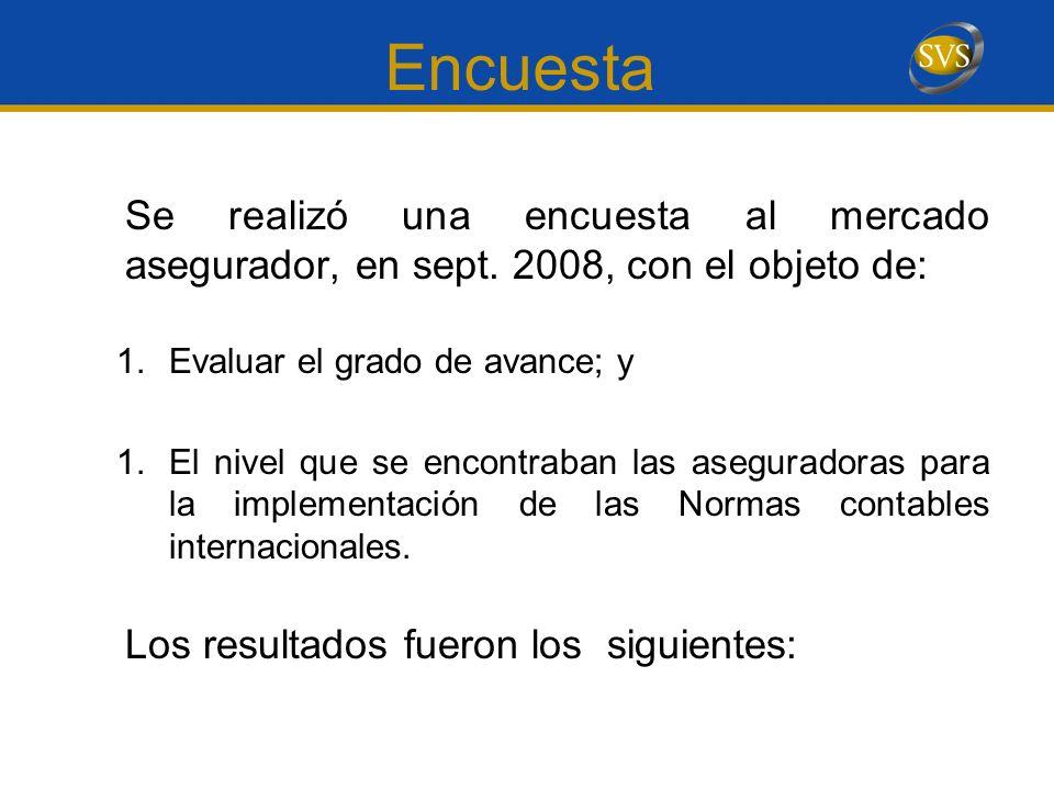 Encuesta Se realizó una encuesta al mercado asegurador, en sept. 2008, con el objeto de: 1.Evaluar el grado de avance; y 1.El nivel que se encontraban