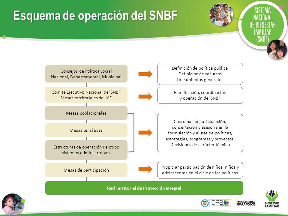 Esquema de operación del SNBF Consejos de Política Social Nacional, Departamental, Municipal Comité Ejecutivo Nacional del SNBF Mesas territoriales de