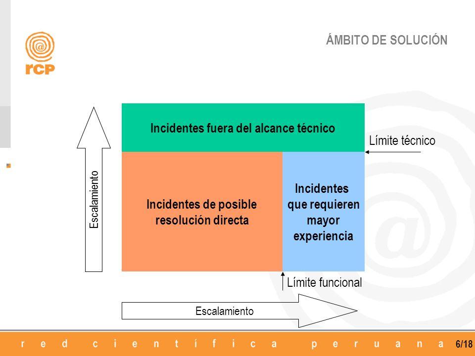 6/18 ÁMBITO DE SOLUCIÓN Incidentes fuera del alcance técnico Incidentes de posible resolución directa Incidentes que requieren mayor experiencia Límit