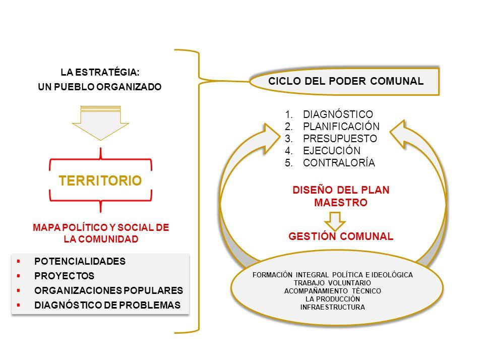 TERRITORIO LA ESTRATÉGIA: UN PUEBLO ORGANIZADO POTENCIALIDADES PROYECTOS ORGANIZACIONES POPULARES DIAGNÓSTICO DE PROBLEMAS POTENCIALIDADES PROYECTOS ORGANIZACIONES POPULARES DIAGNÓSTICO DE PROBLEMAS CICLO DEL PODER COMUNAL FORMACIÓN INTEGRAL POLÍTICA E IDEOLÓGICA TRABAJO VOLUNTARIO ACOMPAÑAMIENTO TÉCNICO LA PRODUCCIÓN INFRAESTRUCTURA 1.DIAGNÓSTICO 2.PLANIFICACIÓN 3.PRESUPUESTO 4.EJECUCIÓN 5.CONTRALORÍA ESTRATEGIA PARA LA CONFORMACIÓN DE LAS COMUNA MAPA POLÍTICO Y SOCIAL DE LA COMUNIDAD DISEÑO DEL PLAN MAESTRO GESTIÓN COMUNAL