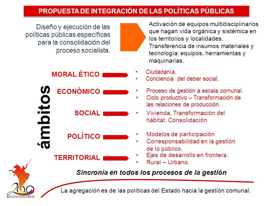 PROPUESTA DE INTEGRACIÓN DE LAS POLÍTICAS PÚBLICAS Diseño y ejecución de las políticas públicas específicas para la consolidación del proceso socialista.