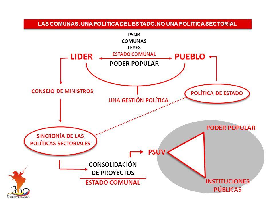 LIDERPUEBLO PSNB COMUNAS LEYES ESTADO COMUNAL PODER POPULAR UNA GESTIÓN POLÍTICA CONSEJO DE MINISTROS POLÍTICA DE ESTADO LAS COMUNAS, UNA POLÍTICA DEL ESTADO, NO UNA POLÍTICA SECTORIAL SINCRONÍA DE LAS POLÍTICAS SECTORIALES CONSOLIDACIÓN DE PROYECTOS PODER POPULAR INSTITUCIONES PÚBLICAS PSUV ESTADO COMUNAL