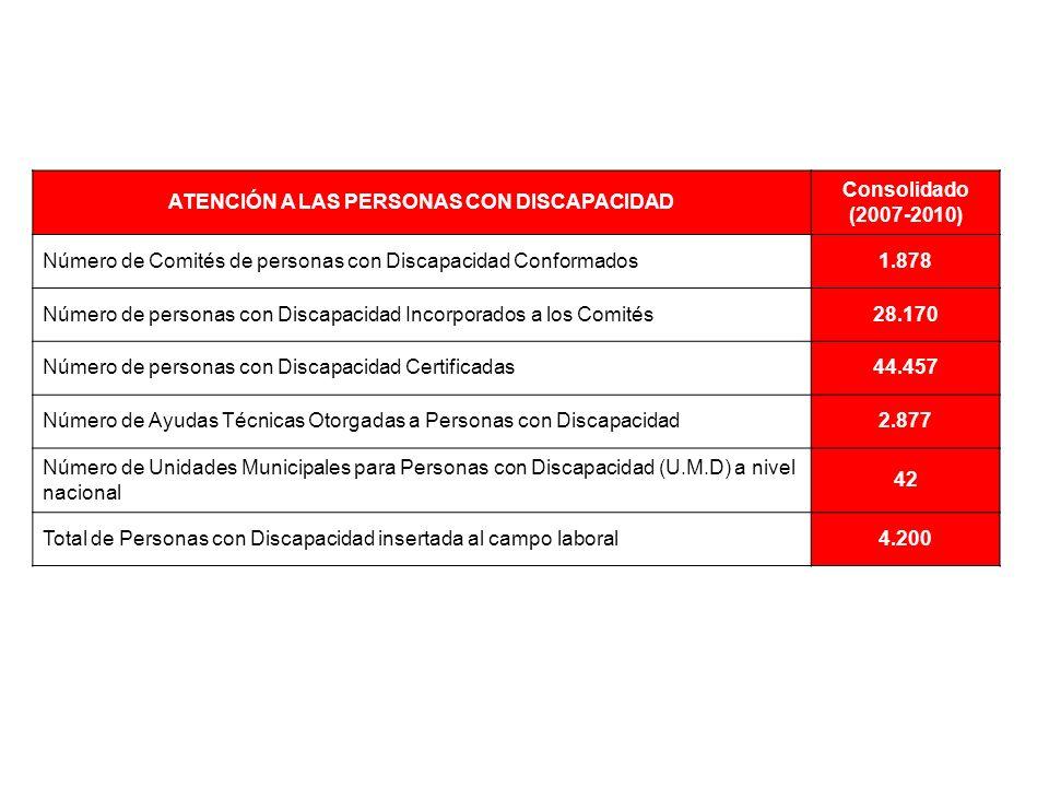 ATENCIÓN A LAS PERSONAS CON DISCAPACIDAD Consolidado (2007-2010) Número de Comités de personas con Discapacidad Conformados1.878 Número de personas con Discapacidad Incorporados a los Comités28.170 Número de personas con Discapacidad Certificadas44.457 Número de Ayudas Técnicas Otorgadas a Personas con Discapacidad2.877 Número de Unidades Municipales para Personas con Discapacidad (U.M.D) a nivel nacional 42 Total de Personas con Discapacidad insertada al campo laboral4.200
