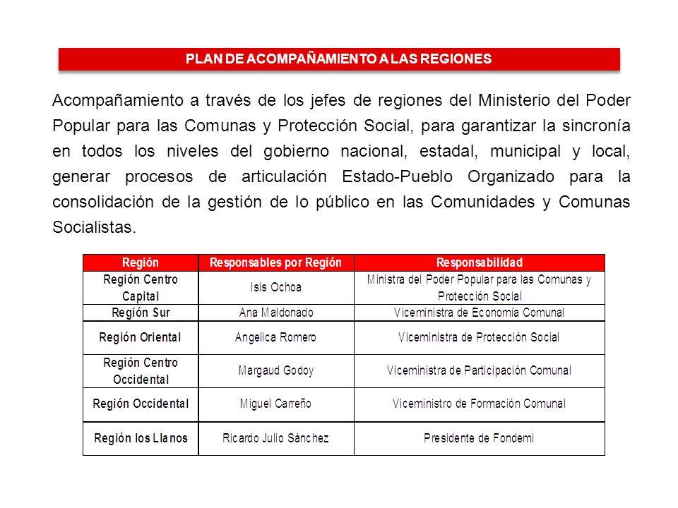2002 LEY DE CONSEJOS LOCALES DE PLANIFICACIÓN PÚBLICA CONFORMACIÓN DE CONSEJOS COMUNALES EXPLOSIÓN DEL PODER POPULAR 2006 FORTALECIMIENTO 2008 Misión 13 de Abril 2008 - 2009 SALAS DE BATALLA REIMPULSO DEL PODER COMUNAL – COMUNAS SOCIALISTAS 1999.