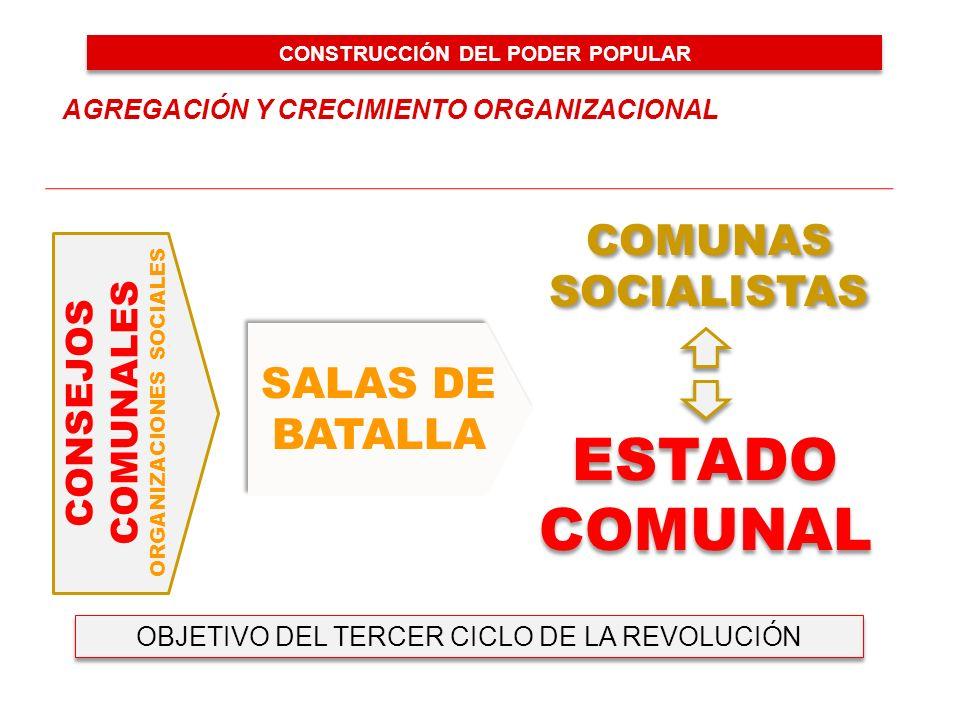 CONSEJOS COMUNALES ORGANIZACIONES SOCIALES SALAS DE BATALLA COMUNAS SOCIALISTAS COMUNAS SOCIALISTAS ESTADO COMUNAL ESTADO COMUNAL AGREGACIÓN Y CRECIMIENTO ORGANIZACIONAL OBJETIVO DEL TERCER CICLO DE LA REVOLUCIÓN CONSTRUCCIÓN DEL PODER POPULAR