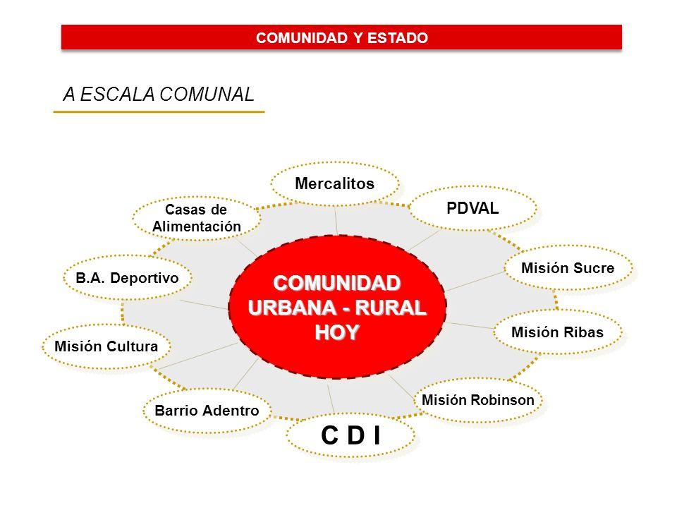 Barrio Adentro C D I Misión Cultura PDVAL Misión Robinson Misión Ribas Misión Sucre B.A.