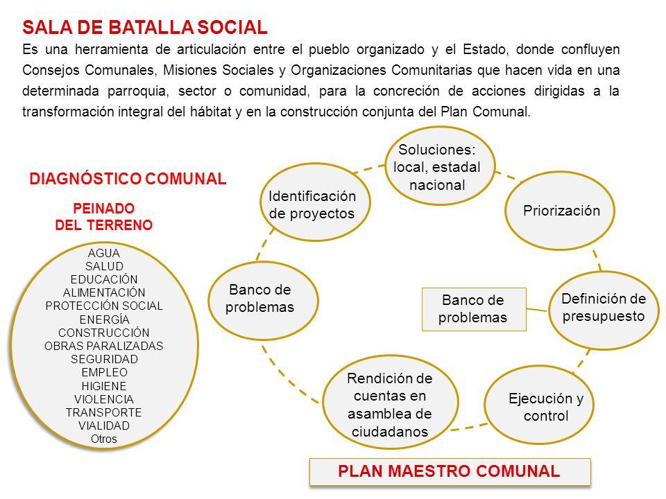 AGUA SALUD EDUCACIÓN ALIMENTACIÓN PROTECCIÓN SOCIAL ENERGÍA CONSTRUCCIÓN OBRAS PARALIZADAS SEGURIDAD EMPLEO HIGIENE VIOLENCIA TRANSPORTE VIALIDAD Otros Banco de problemas Identificación de proyectos Soluciones: local, estadal nacional Priorización Definición de presupuesto Ejecución y control Rendición de cuentas en asamblea de ciudadanos SALA DE BATALLA SOCIAL Es una herramienta de articulación entre el pueblo organizado y el Estado, donde confluyen Consejos Comunales, Misiones Sociales y Organizaciones Comunitarias que hacen vida en una determinada parroquia, sector o comunidad, para la concreción de acciones dirigidas a la transformación integral del hábitat y en la construcción conjunta del Plan Comunal.