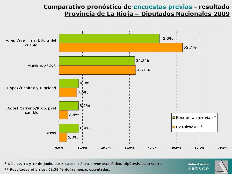 Julio Aurelio A R E S C O Comparativo pronóstico de encuestas previas - resultado Provincia de La Rioja – Diputados Nacionales 2009 * Días 17, 18 y 19 de junio.