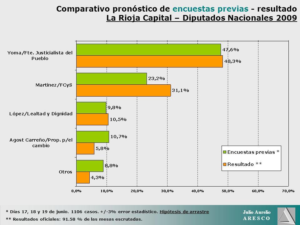 Julio Aurelio A R E S C O Comparativo pronóstico de encuestas previas - resultado La Rioja Capital – Diputados Nacionales 2009 * Días 17, 18 y 19 de junio.