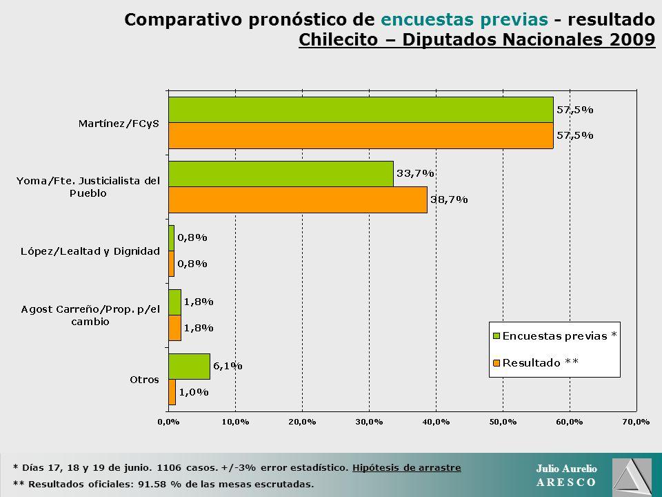 Julio Aurelio A R E S C O Comparativo pronóstico de encuestas previas - resultado Chilecito – Diputados Nacionales 2009 * Días 17, 18 y 19 de junio.