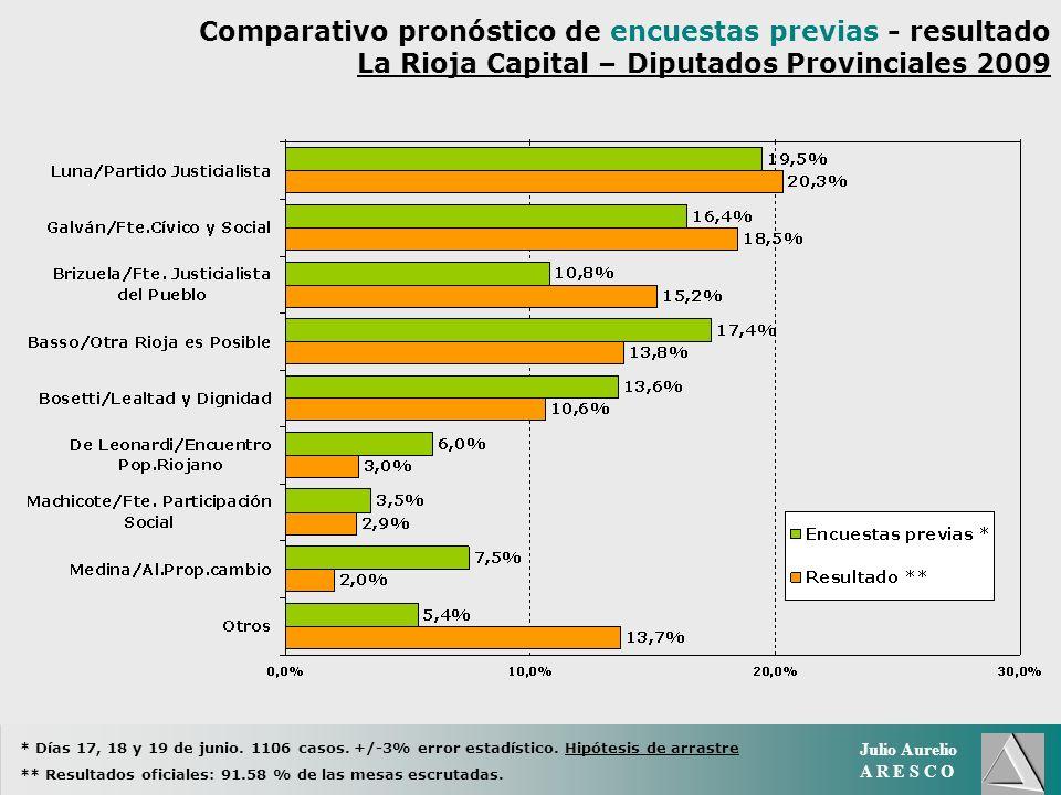 Julio Aurelio A R E S C O Comparativo pronóstico de encuestas previas - resultado La Rioja Capital – Diputados Provinciales 2009 * Días 17, 18 y 19 de junio.