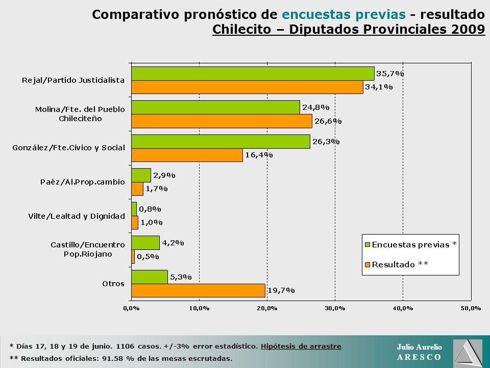 Julio Aurelio A R E S C O Comparativo pronóstico de encuestas previas - resultado Chilecito – Diputados Provinciales 2009 * Días 17, 18 y 19 de junio.