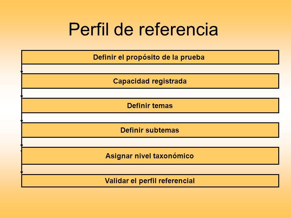 Definir el propósito de la prueba Capacidad registrada Definir temas Definir subtemas Validar el perfil referencial Asignar nivel taxonómico Perfil de