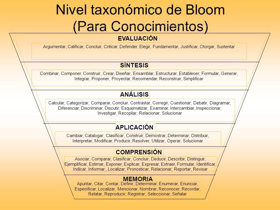 Nivel taxonómico de Bloom (Para Conocimientos) MEMORIA COMPRENSIÓN Asociar, Comparar, Clasificar, Concluir, Deducir, Describir, Distinguir, Ejemplific