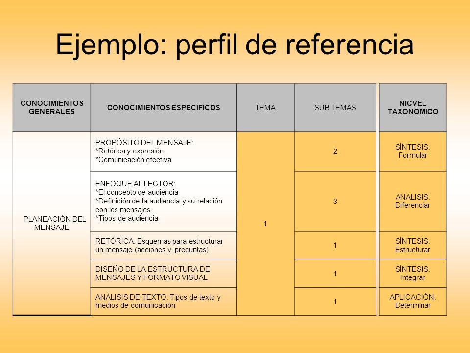 Ejemplo: perfil de referencia CONOCIMIENTOS GENERALES CONOCIMIENTOS ESPECIFICOSTEMASUB TEMAS PLANEACIÓN DEL MENSAJE PROPÓSITO DEL MENSAJE: *Retórica y