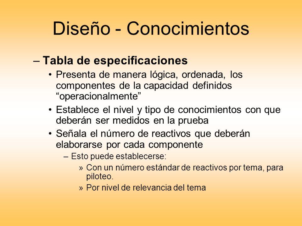 Diseño - Conocimientos –Tabla de especificaciones Presenta de manera lógica, ordenada, los componentes de la capacidad definidos operacionalmente Esta