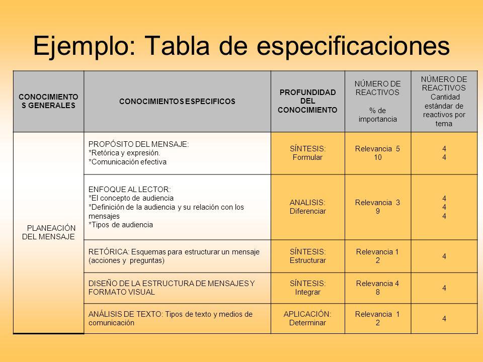 Ejemplo: Tabla de especificaciones CONOCIMIENTO S GENERALES CONOCIMIENTOS ESPECIFICOS PROFUNDIDAD DEL CONOCIMIENTO NÚMERO DE REACTIVOS % de importanci