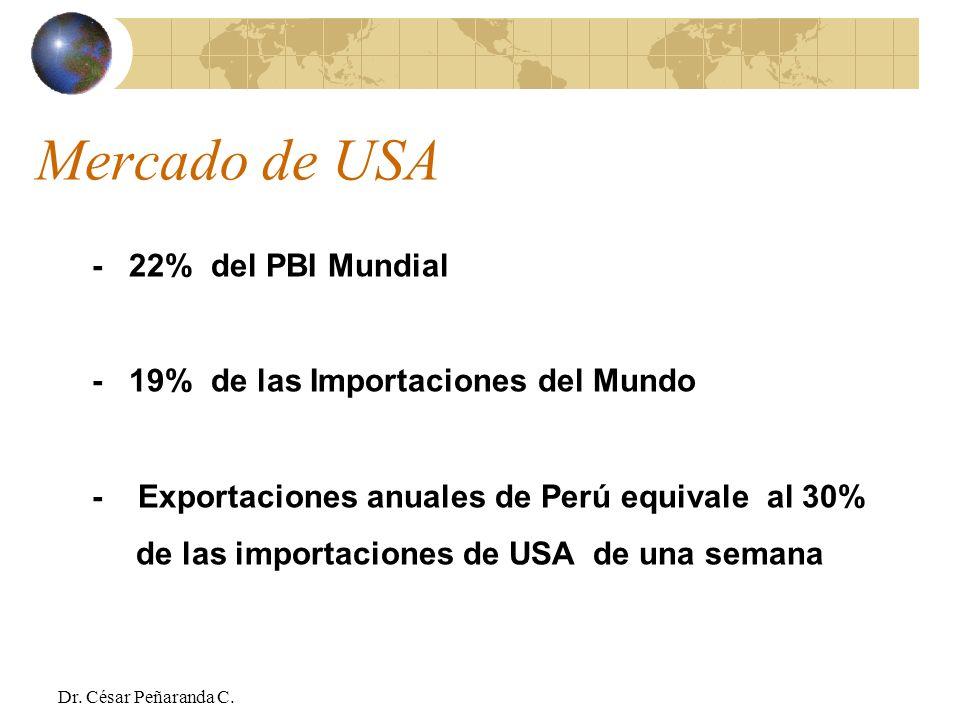 Mercado de USA - 22% del PBI Mundial - 19% de las Importaciones del Mundo - Exportaciones anuales de Perú equivale al 30% de las importaciones de USA de una semana Dr.