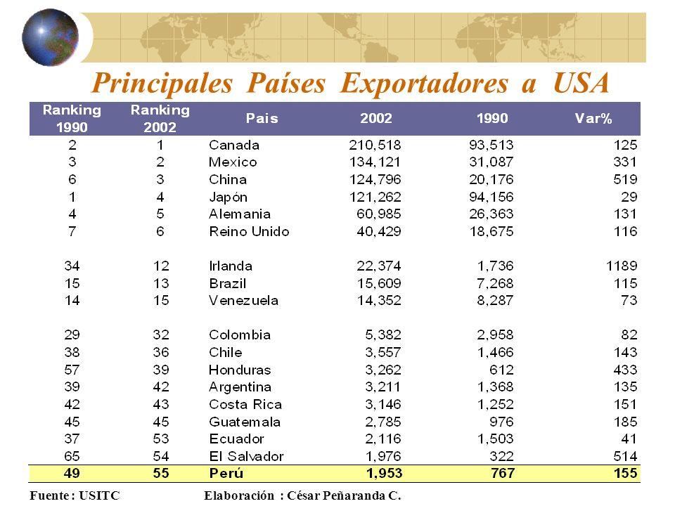 Principales Países Exportadores a USA Fuente : USITCElaboración : César Peñaranda C.