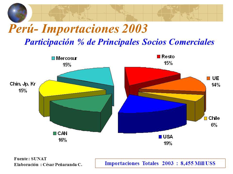 Perú- Importaciones 2003 Fuente : SUNAT Elaboración : César Peñaranda C.