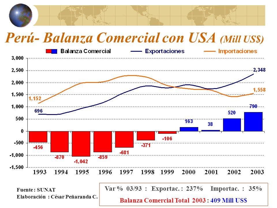 Perú- Balanza Comercial con USA (Mill US$) Fuente : SUNAT Elaboración : César Peñaranda C.