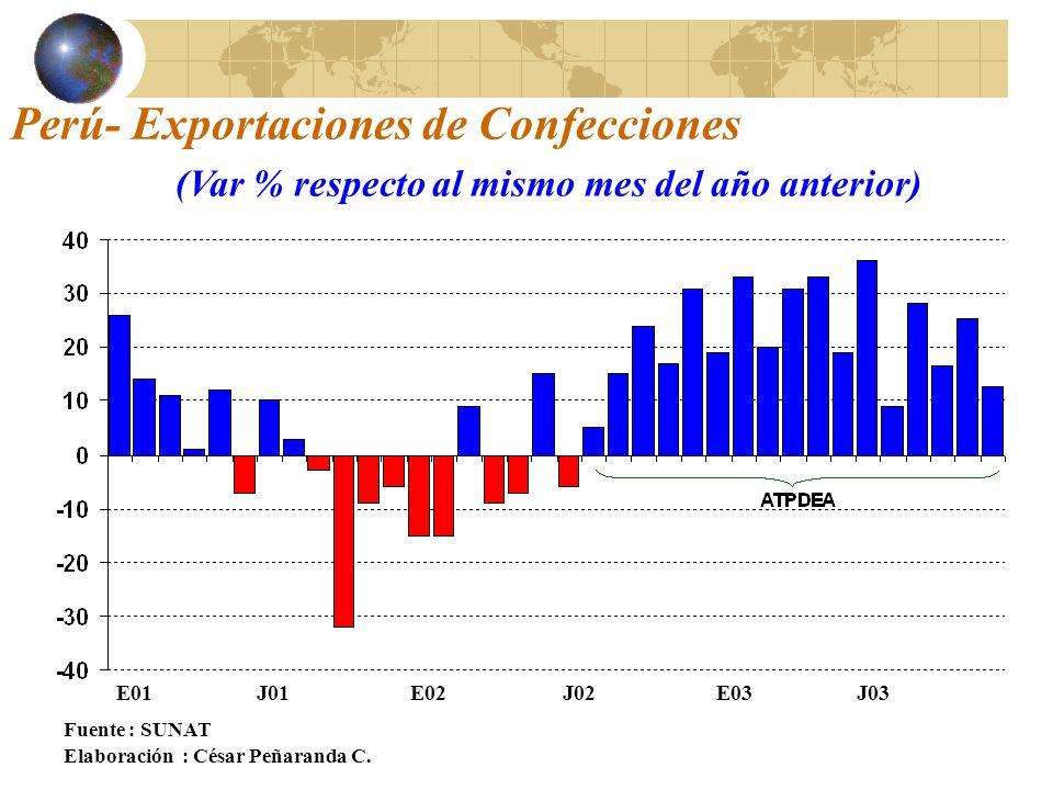 Perú- Exportaciones de Confecciones Fuente : SUNAT Elaboración : César Peñaranda C.