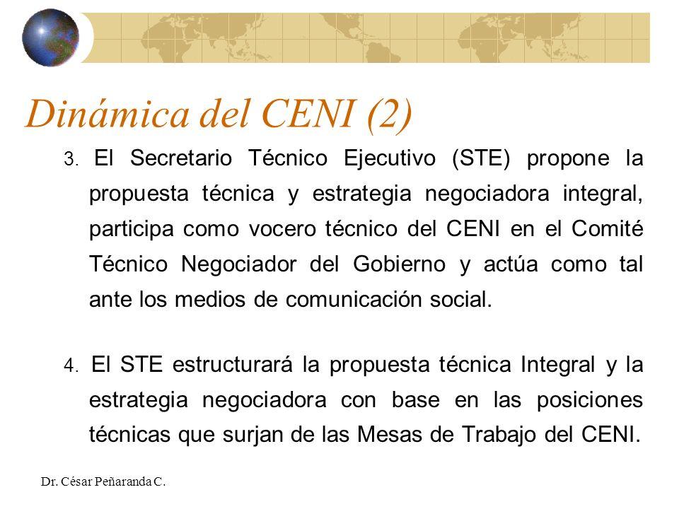 Dinámica del CENI (2) 3.