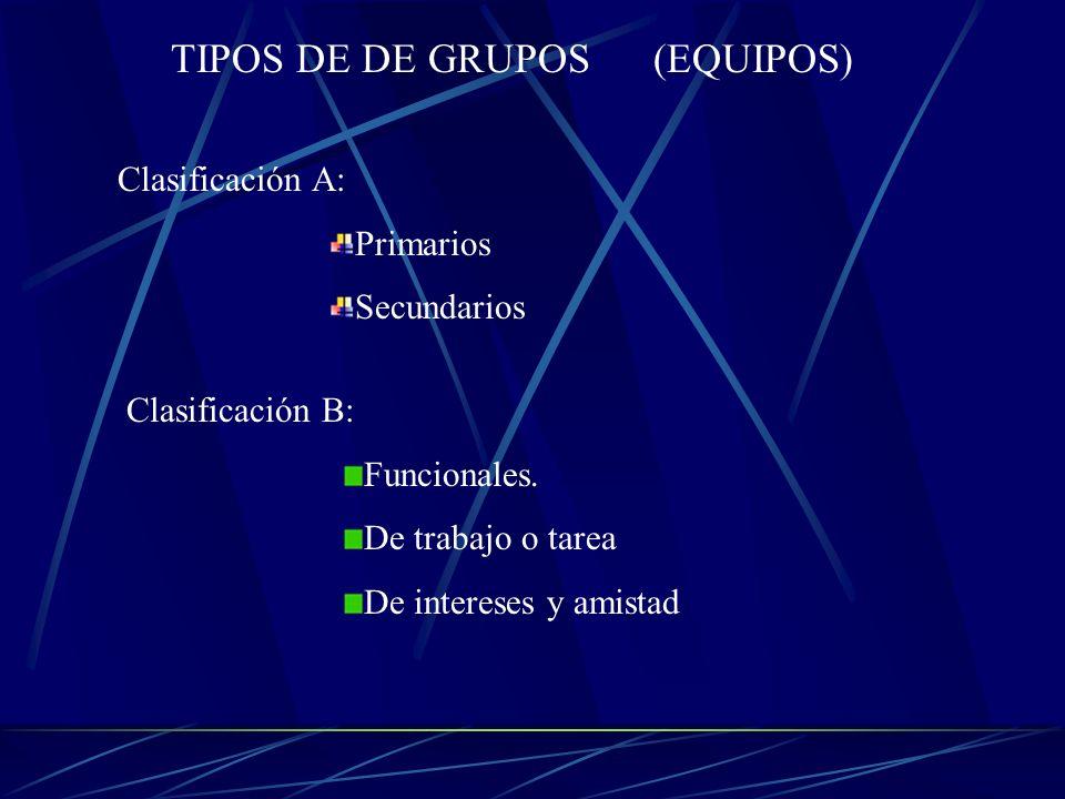 TIPOS DE DE GRUPOS (EQUIPOS) Clasificación A: Primarios Secundarios Clasificación B: Funcionales. De trabajo o tarea De intereses y amistad