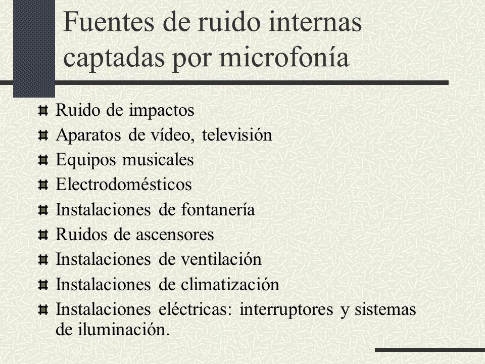 Fuentes de ruido internas captadas por microfonía Ruido de impactos Aparatos de vídeo, televisión Equipos musicales Electrodomésticos Instalaciones de