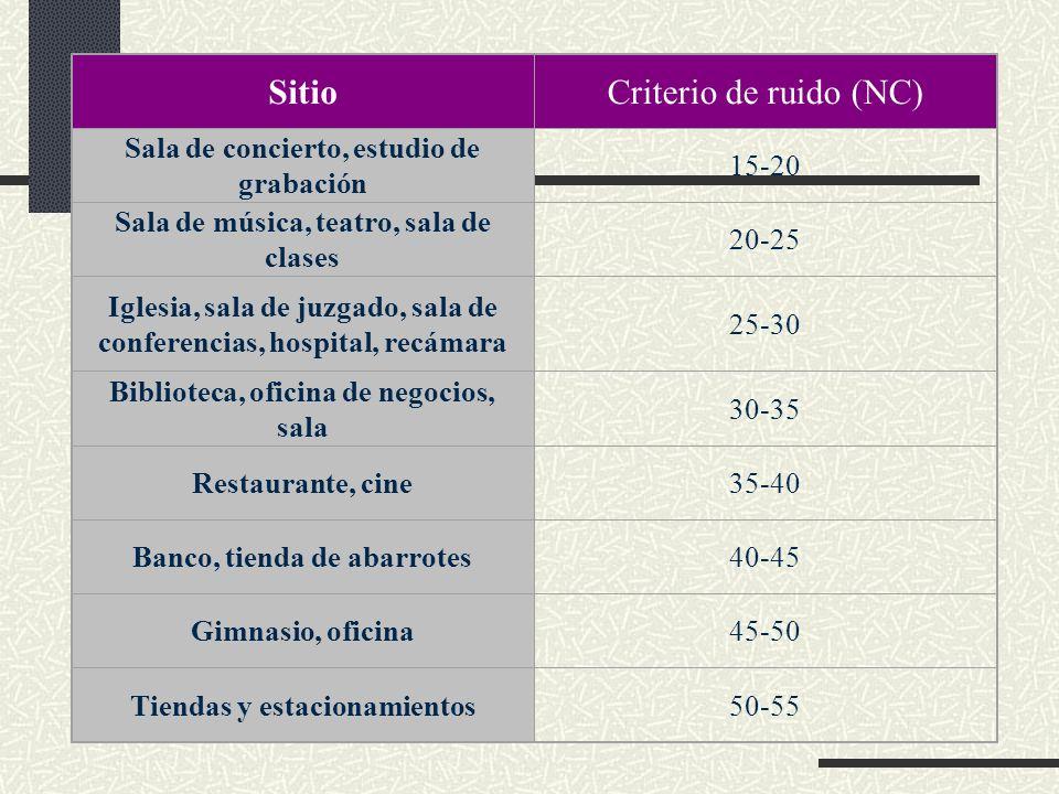 SitioCriterio de ruido (NC) Sala de concierto, estudio de grabación 15-20 Sala de música, teatro, sala de clases 20-25 Iglesia, sala de juzgado, sala