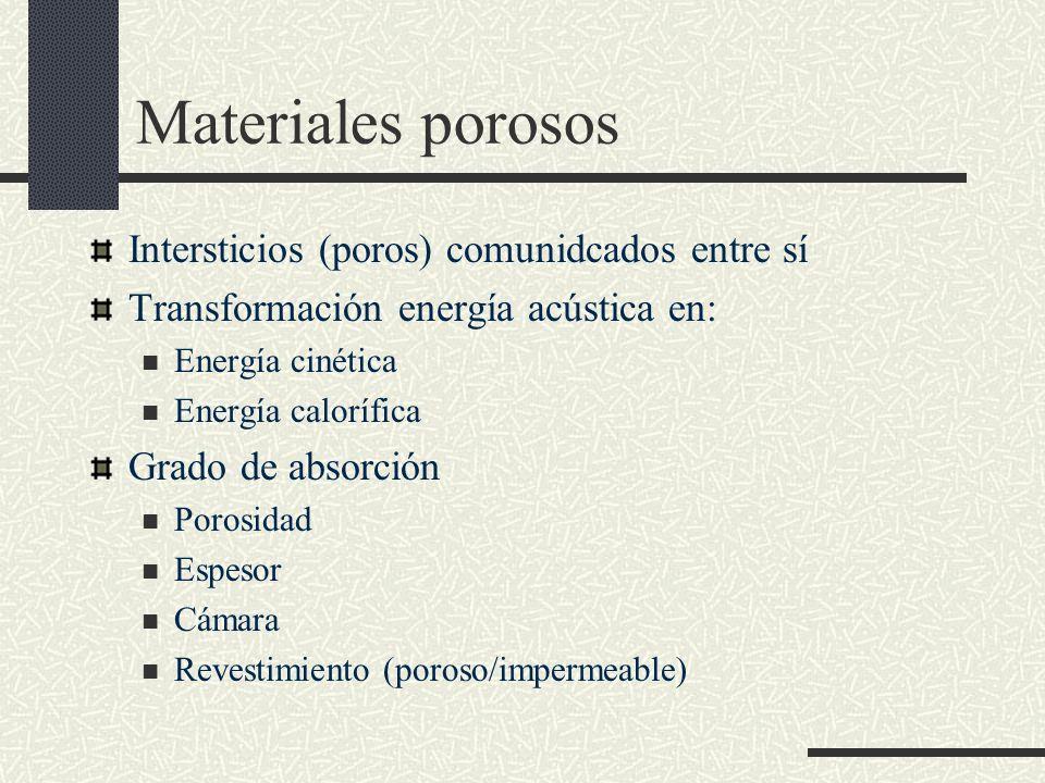 Materiales porosos Intersticios (poros) comunidcados entre sí Transformación energía acústica en: Energía cinética Energía calorífica Grado de absorci